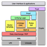 the semantic web layer cake of technologies